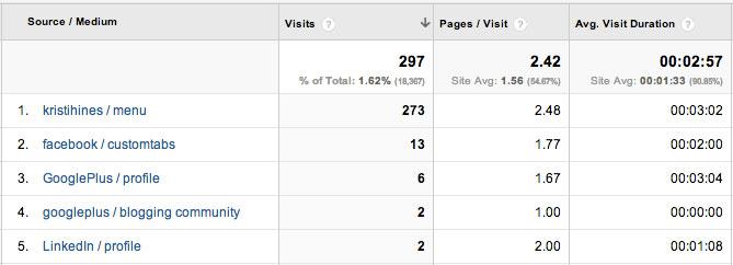campagne-source Comment utiliser les paramètres UTM pour analyser vos campagnes ?