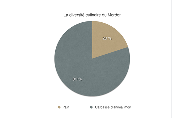 culinaire-graph-mordor Redonner de l'attractivité au Mordor grâce au social media - Partie 1