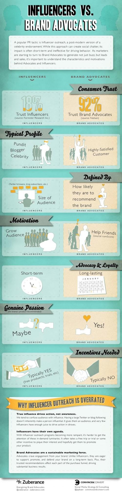 influenceurs-ambassadeurs-marque-infographie Quelle est la différence entre un influenceur et un ambassadeur ?