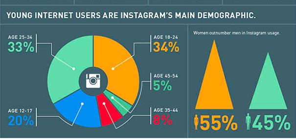 instagram_B2B_chiffres- Utiliser Instagram pour sa stratégie B2B