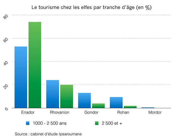 mordor-graph-tourisme-1 Redonner de l'attractivité au Mordor grâce au social media - Partie 1