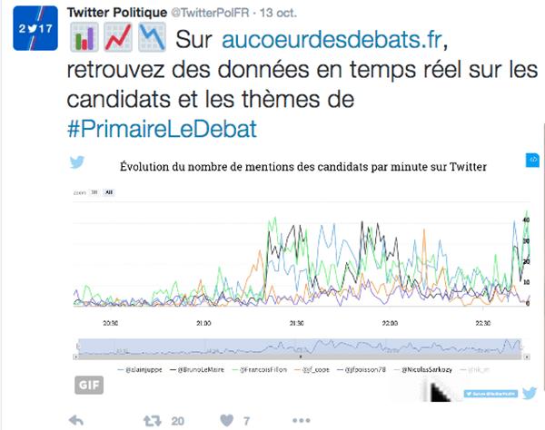 Twitter-Politique-primaire Ce qu'il faut comprendre de la transition opérée par Twitter