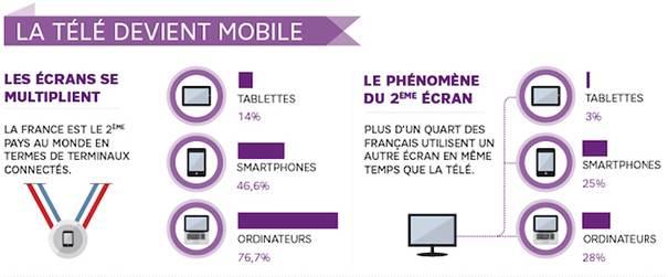 social-tv-infographie-1 Social TV : le mariage des réseaux sociaux et de la télévision