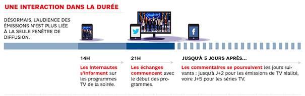 social-tv-infographie-2 Social TV : le mariage des réseaux sociaux et de la télévision
