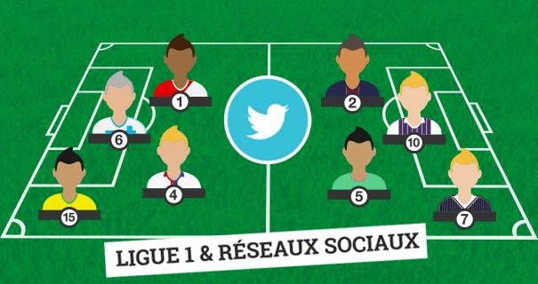 ligue-1-RS Ligue 1 : quand le classement des clubs influe sur la tonalité de leur discours