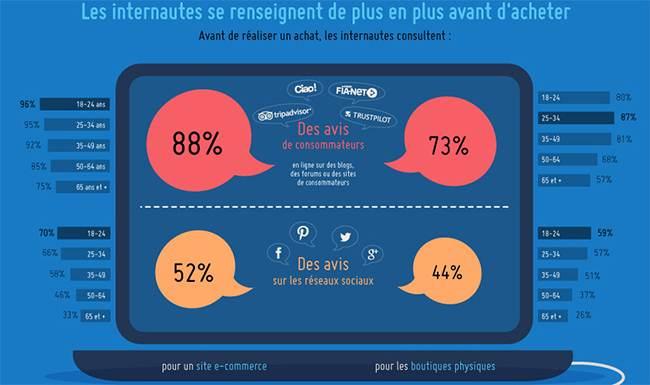 acheter-reseaux-sociaux-07 Des boutons aux bots : l'évolution du e-commerce sur les réseaux sociaux