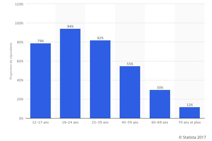 Seniors-réseaux-sociaux-graphique-2017-10-04-à-17.04.06 Les seniors sont-ils des internautes comme les autres pour les marques ?